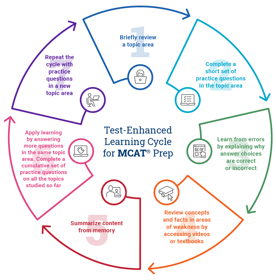 Test-Enhanced Learning Cycle for MCAT Prep