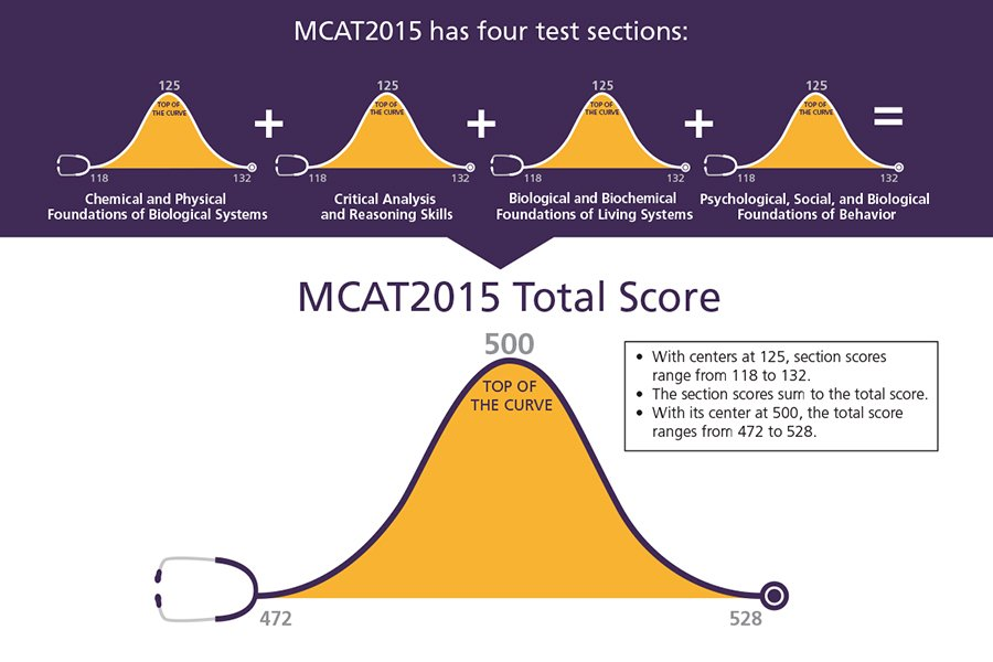 MCAT 2015 score report graphic
